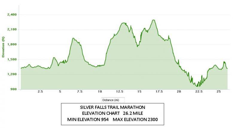 Source: http://www.silverfallsmarathon.com/web_images/silver_falls_marathon_elevation_chart_large.jpg